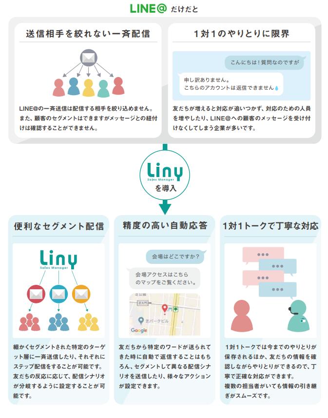 LINE@の機能を拡張するリニーの機能